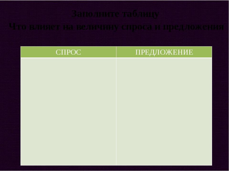 Заполните таблицу Что влияет на величину спроса и предложения СПРОС ПРЕДЛОЖЕ...