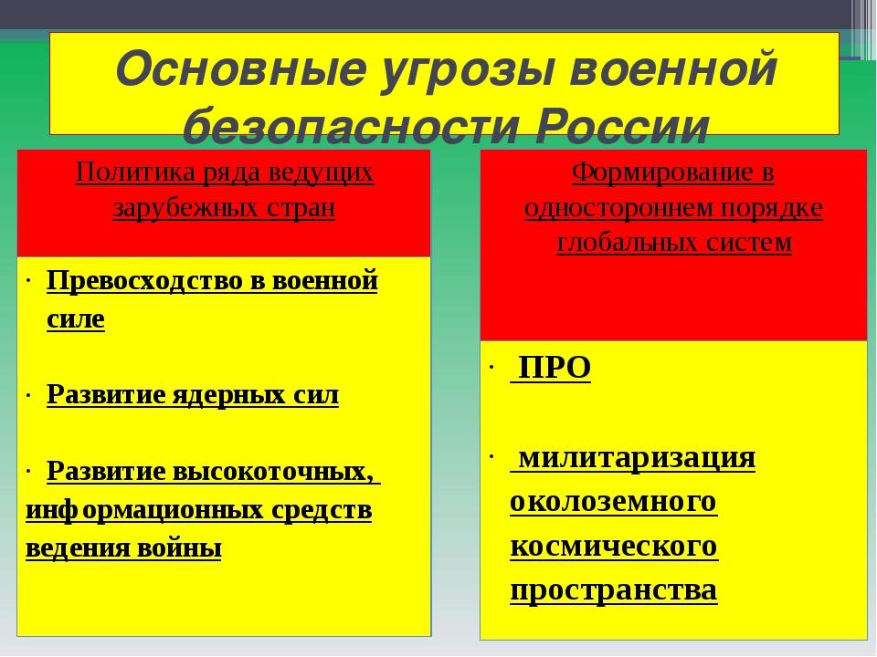 Основные угрозы военной безопасности России