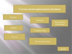 Состав нематериальных активов Патенты Лицензии Ноу-хау Программное обеспечени