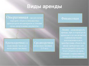 Виды аренды Оперативная - предполагает передачу объекта (имущества) арендатор