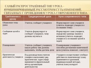 Требования к урокуТрадиционный урокУрок современного типа Объявление темы у