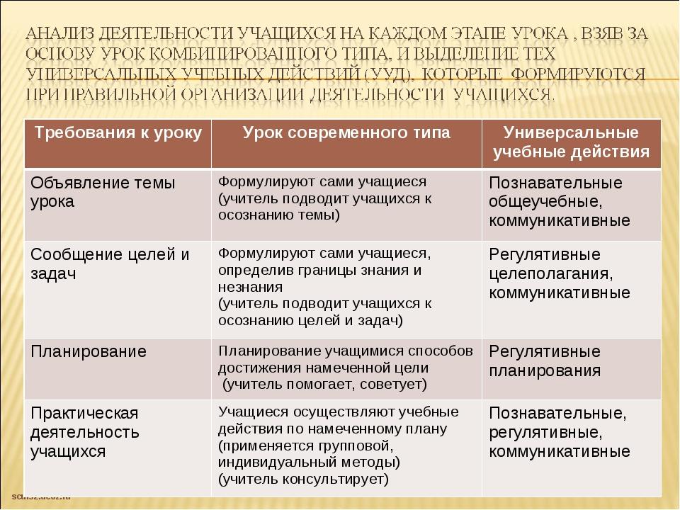 Требования к урокуУрок современного типаУниверсальные учебные действия Объя...