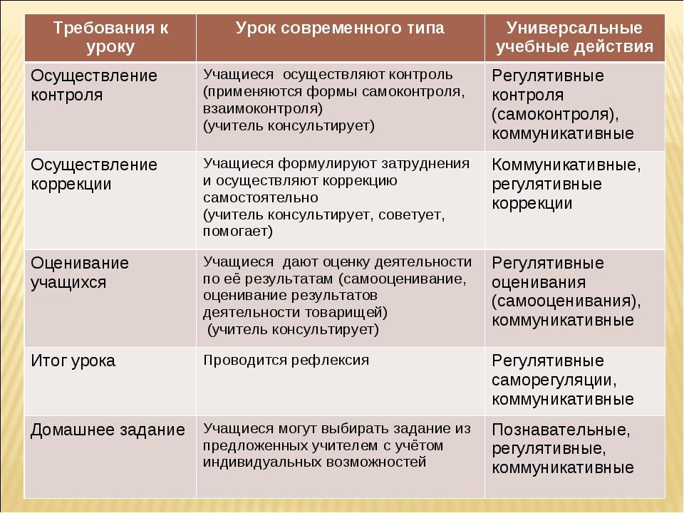Требования к урокуУрок современного типаУниверсальные учебные действия Осущ...