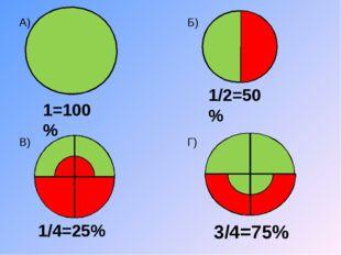 1=100% 1/4=25% 3/4=75% 1/2=50% А) В) Б) Г)