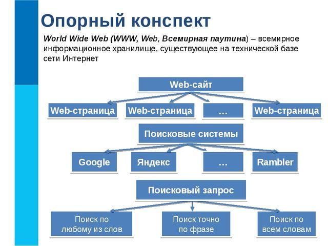 World Wide Web (WWW, Web, Всемирная паутина) – всемирное информационное храни...