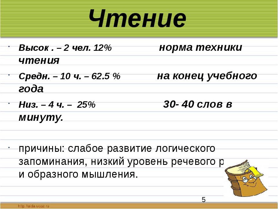 Чтение Высок . – 2 чел. 12% норма техники чтения Средн. – 10 ч. – 62.5 % на к...