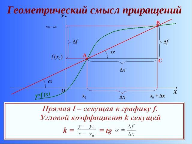 Геометрический смысл приращений У y=f (x) A B C