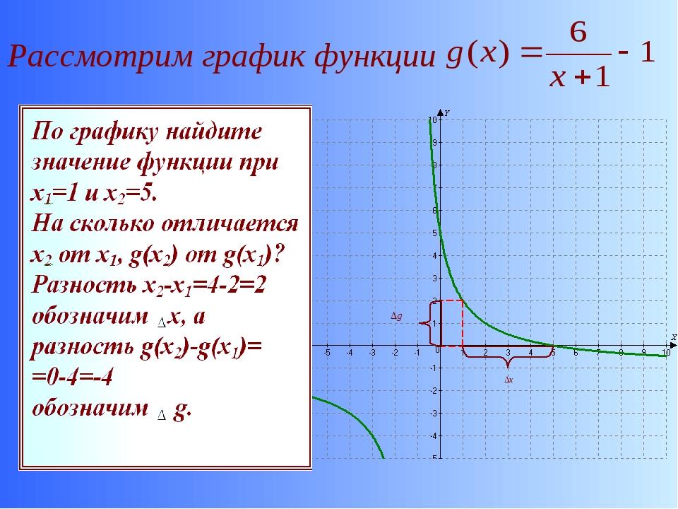 Рассмотрим график функции
