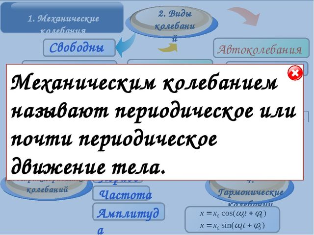 Основные элементы Период колебаний-…(стр. 165 учебника). Обозначается период...
