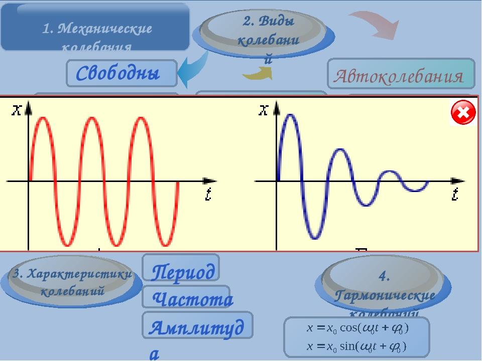 Основные элементы Пружинный маятник – материальная точка, закрепленная на аб...