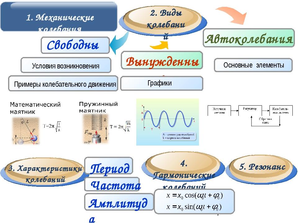 Основные элементы Гармонические колебания – колебания, происходящие под знак...