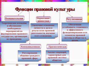 Функции правовой культуры Познавательная Регулятивная Нормативно-ценностная К