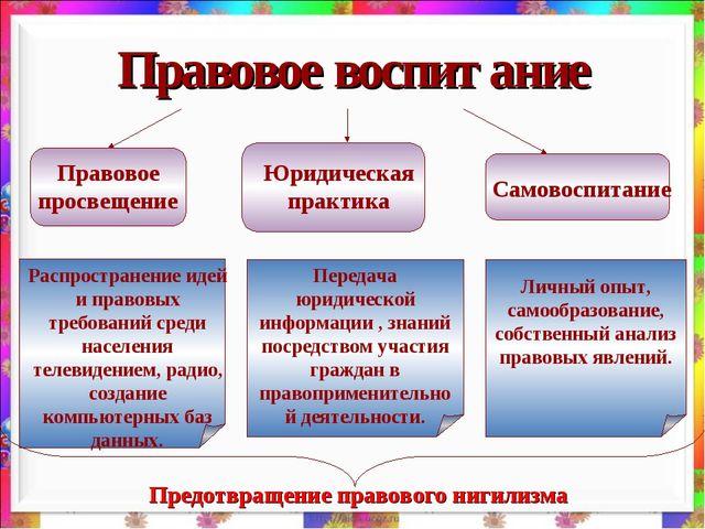 Правовое воспитание Правовое просвещение Юридическая практика Самовоспитание...