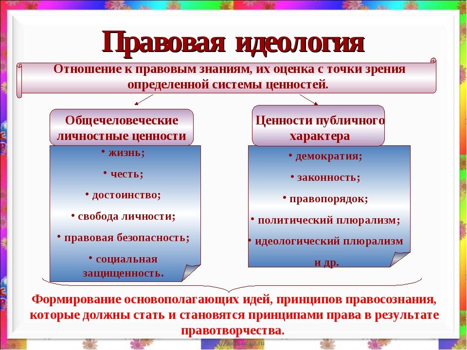 Правовая идеология Отношение к правовым знаниям, их оценка с точки зрения опр...
