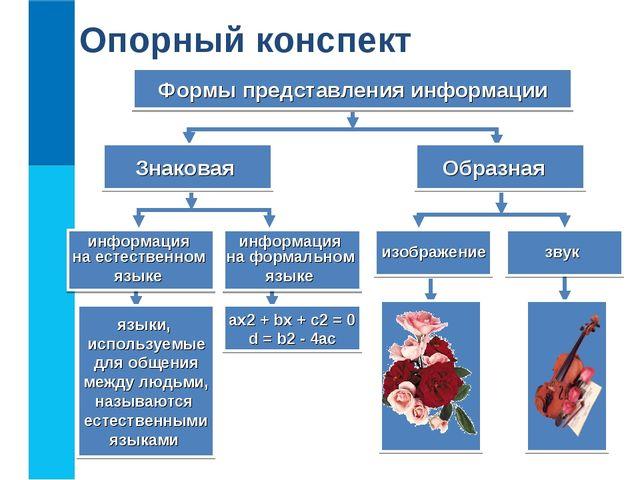 Опорный конспект Формы представления информации Знаковая Образная информация...