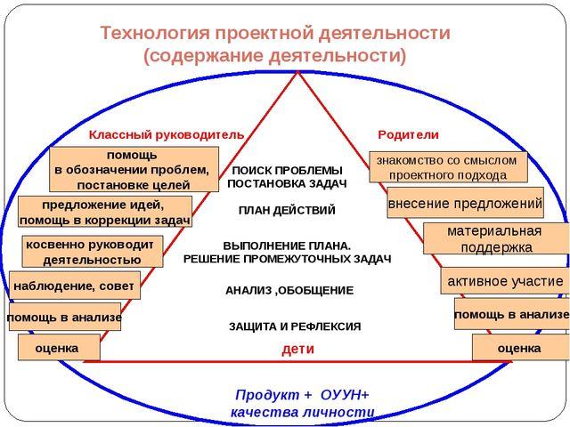 Технология проектной деятельности (содержание деятельности) Классный руководи...