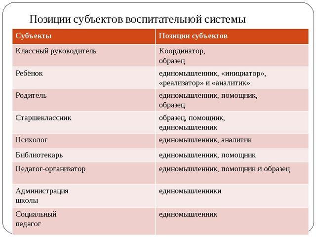 Позиции субъектов воспитательной системы СубъектыПозиции субъектов Классный...