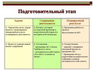 Подготовительный этап Задачи Содержание деятельностиПланируемый результат 1