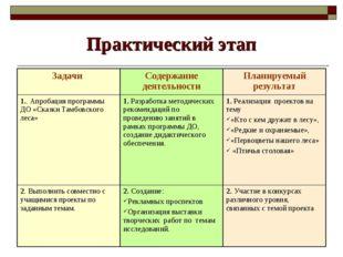 Практический этап Задачи Содержание деятельностиПланируемый результат 1.. А