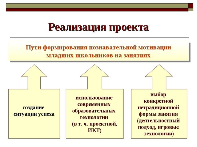 Реализация проекта Пути формирования познавательной мотивации младших школьни...