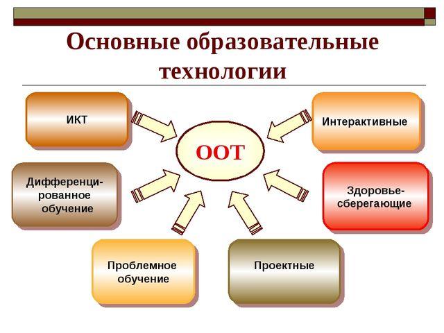 Основные образовательные технологии ООТ Дифференци- рованное обучение ИКТ Про...