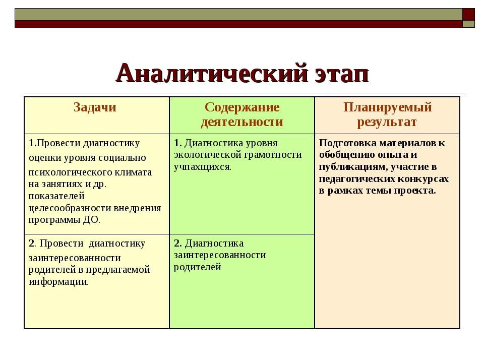 Аналитический этап Задачи Содержание деятельностиПланируемый результат 1.Пр...