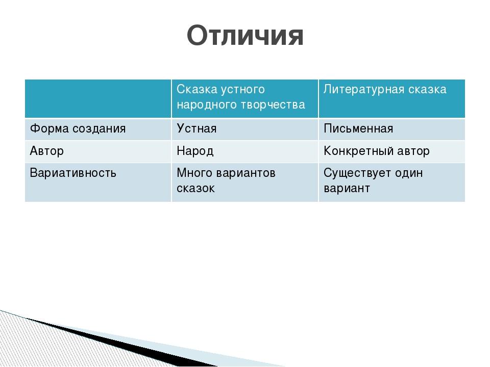 Отличия Сказка устного народного творчества Литературная сказка Форма создани...
