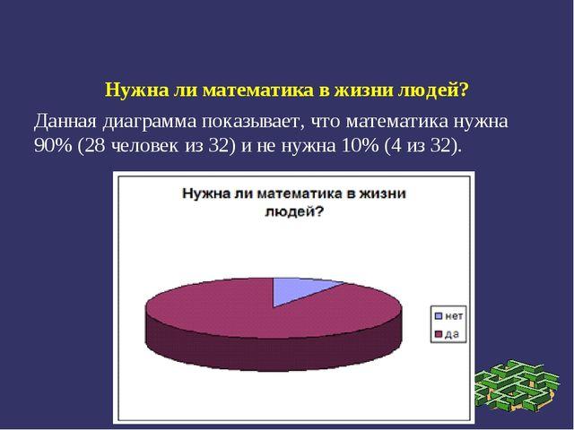 Нужна ли математика в жизни людей? Данная диаграмма показывает, что математик...