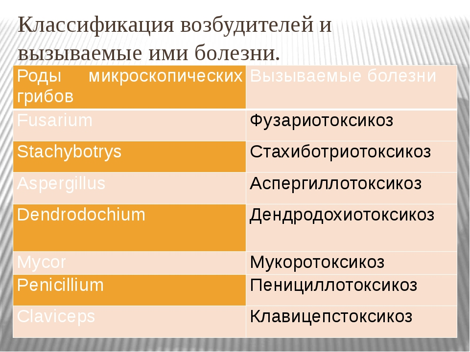 Классификация возбудителей и вызываемые ими болезни. Роды микроскопическихгри...