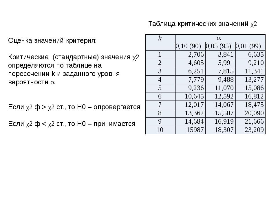 Оценка значений критерия: Критические (стандартные) значения χ2 определяются...