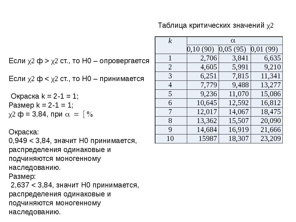 Если χ2 ф > χ2 ст., то Н0 – опровергается Если χ2 ф < χ2 ст., то Н0 – приним...