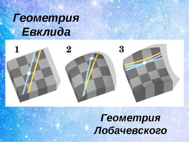 Геометрия Евклида Геометрия Лобачевского
