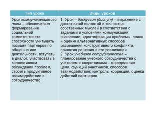 Тип урокаВиды уроков Урок коммуникативного типа – обеспечивает формирование