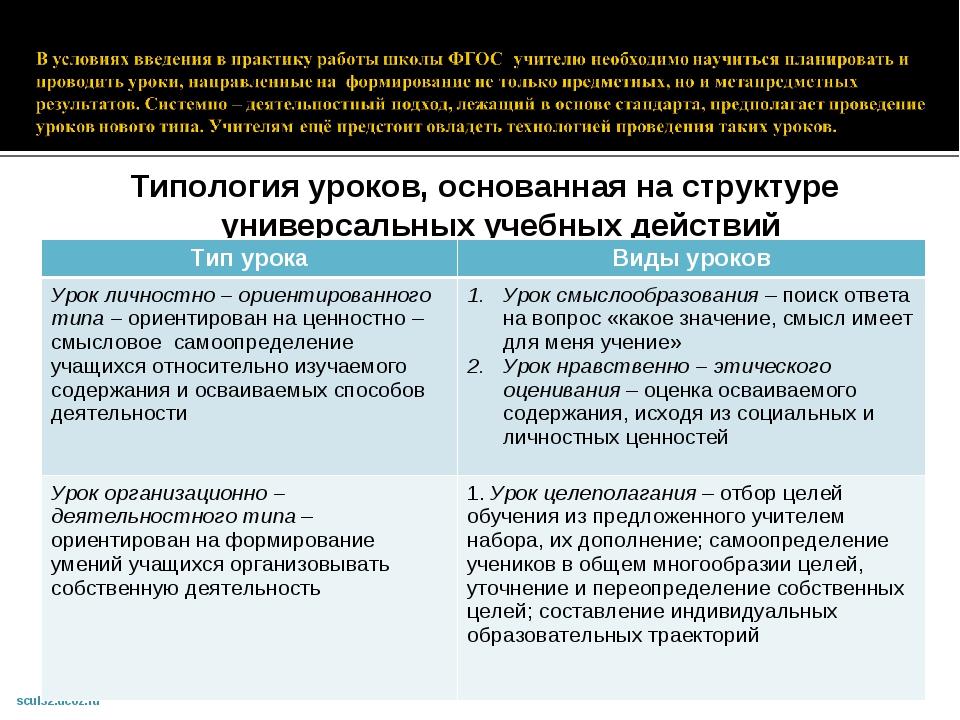 Типология уроков, основанная на структуре универсальных учебных действий Тип...