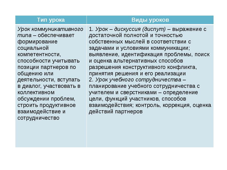 Тип урокаВиды уроков Урок коммуникативного типа – обеспечивает формирование...