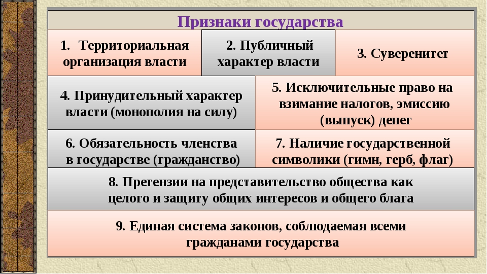 Признаки государства Территориальная организация власти 2. Публичный характер...