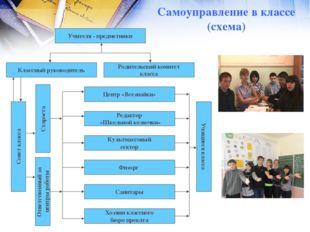 Самоуправление в классе (схема) Классный руководитель Учителя - предметники Р