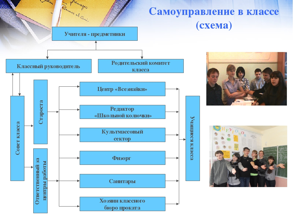Самоуправление в классе (схема) Классный руководитель Учителя - предметники Р...