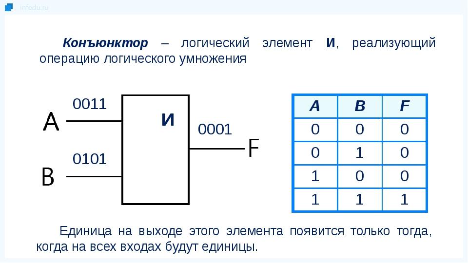 Конъюнктор – логический элемент И, реализующий операцию логического умножения...