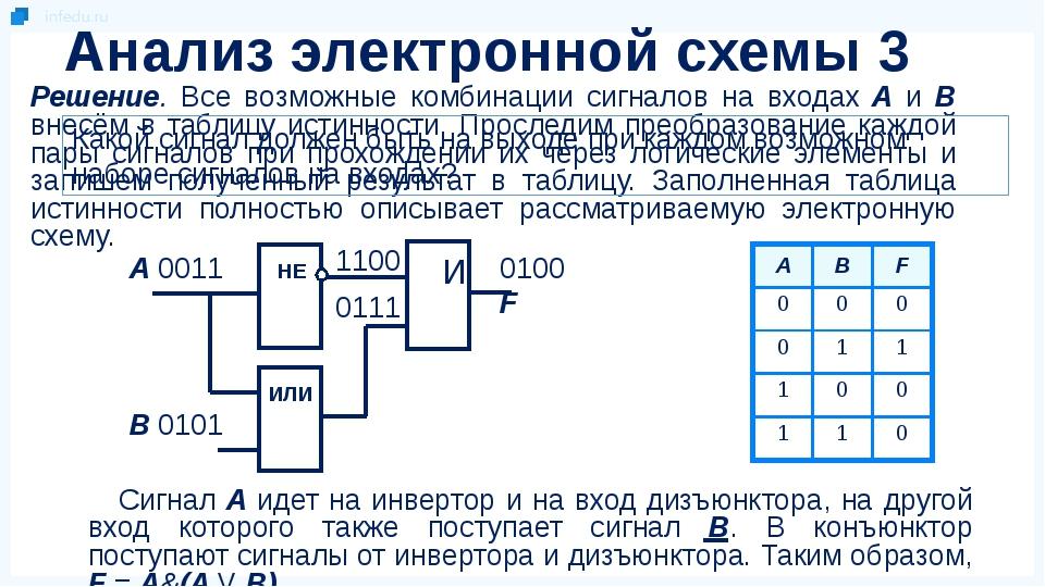 Решение. Все возможные комбинации сигналов на входах А и В внесём в таблицу и...