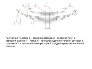 Рисунок 9.4 Рессора: 1 – основная рессора, 2 – коренной лист, 3 – передний ша