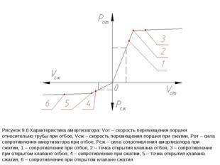 Рисунок 9.8 Характеристика амортизатора: Vот – скорость перемещения поршня от