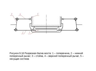 Рисунок 9.16 Разрезная балка моста: 1 – поперечина, 2 – нижний поперечный рыч