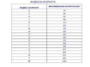 ИНДЕКСЫ СКОРОСТИ ИНДЕКС СКОРОСТИМАКСИМАЛЬНАЯ СКОРОСТЬ КМ/Ч E70 F80 G90 J