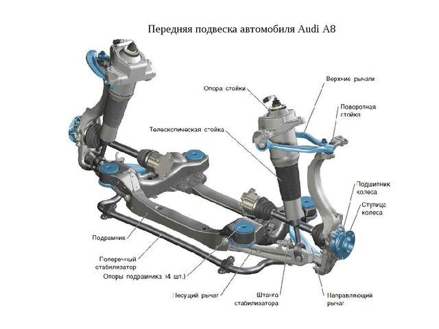 Передняя подвеска автомобиля Audi A8