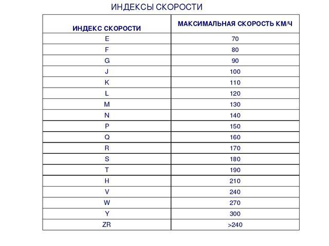 ИНДЕКСЫ СКОРОСТИ ИНДЕКС СКОРОСТИМАКСИМАЛЬНАЯ СКОРОСТЬ КМ/Ч E70 F80 G90 J...