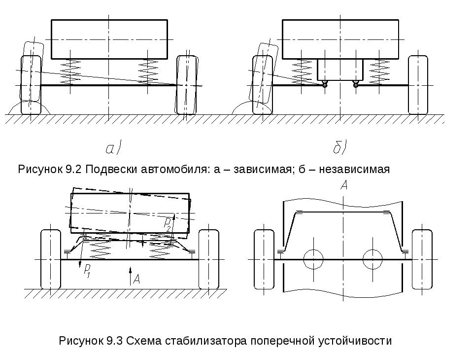 Рисунок 9.3 Схема стабилизатора поперечной устойчивости Рисунок 9.2 Подвески...