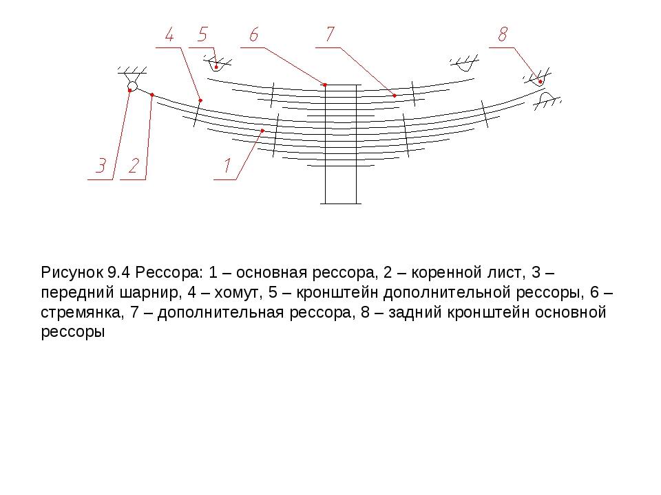 Рисунок 9.4 Рессора: 1 – основная рессора, 2 – коренной лист, 3 – передний ша...
