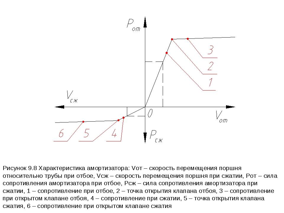 Рисунок 9.8 Характеристика амортизатора: Vот – скорость перемещения поршня от...
