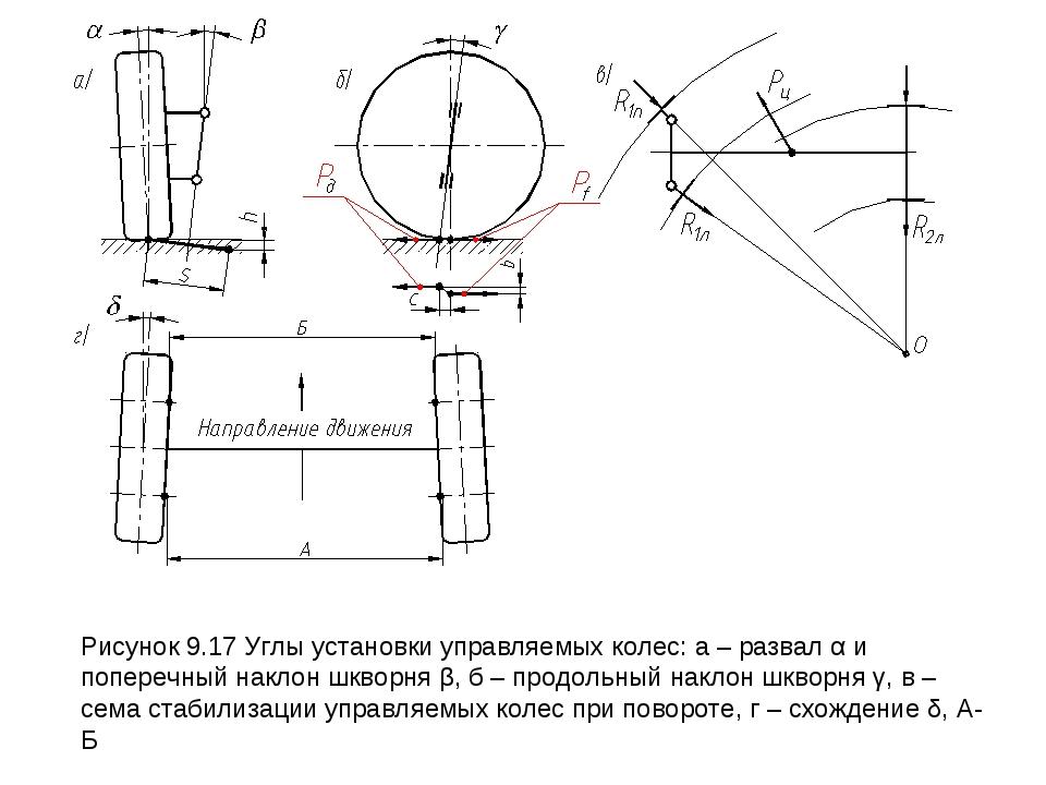Рисунок 9.17 Углы установки управляемых колес: а – развал α и поперечный накл...